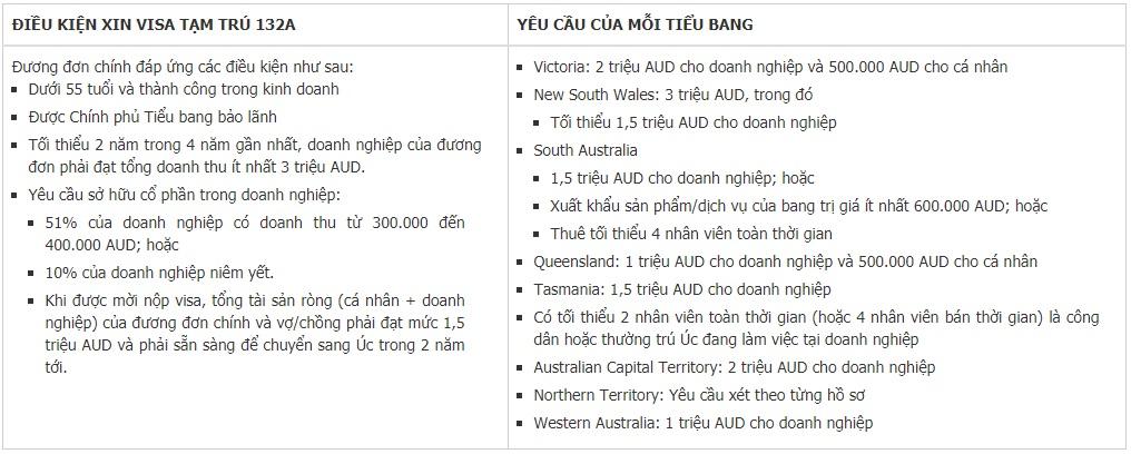 Đầu tư định cư Úc (Australia)